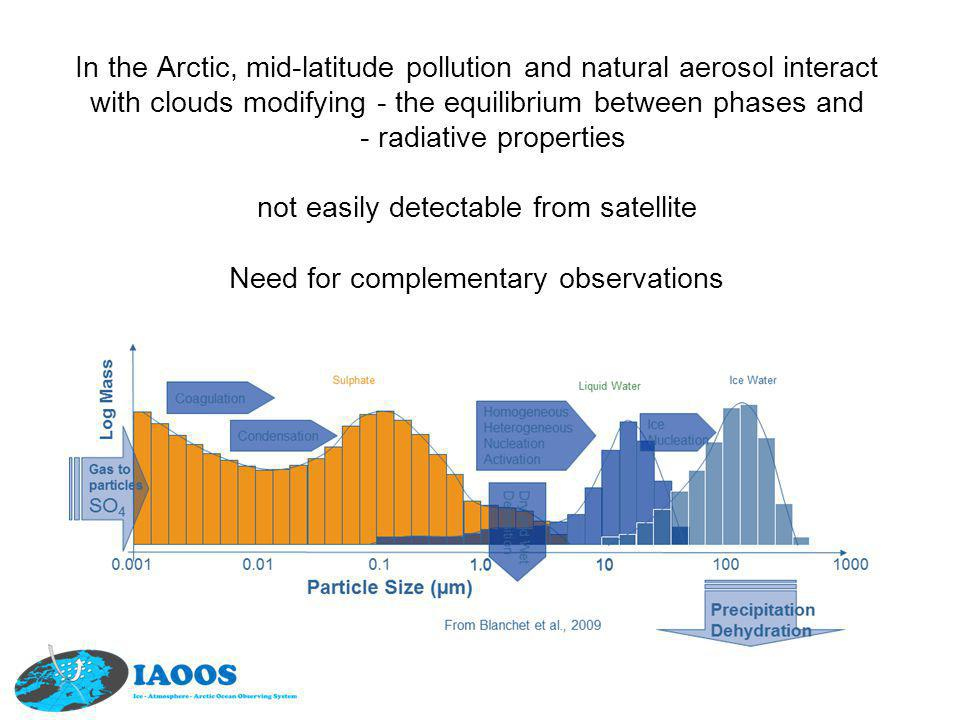In the Arctic, mid-latitude pollution and natural aerosol interact with clouds modifying - the equilibrium between phases and - radiative properties n