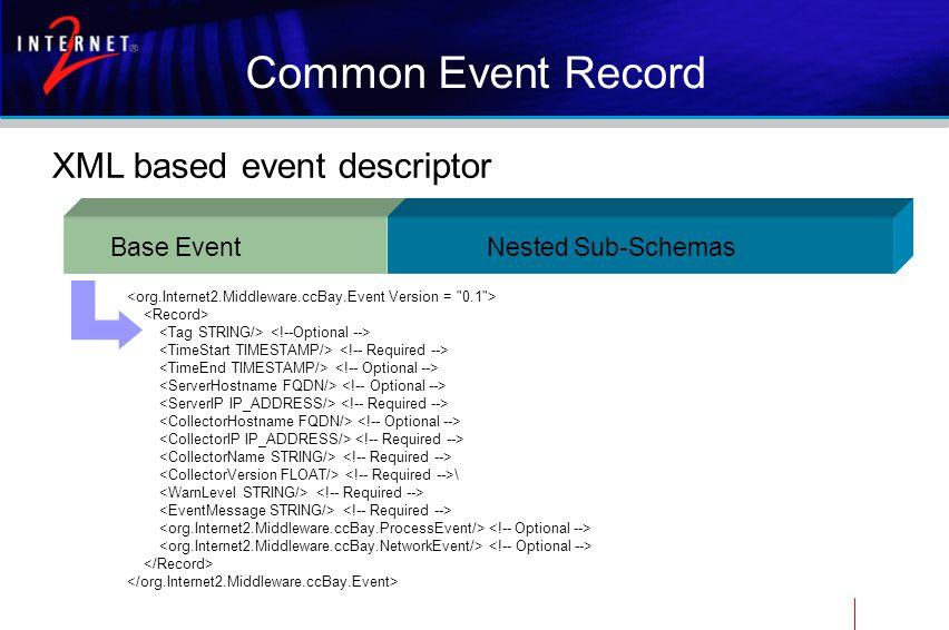 Common Event Record XML based event descriptor Base Event \ Nested Sub-Schemas