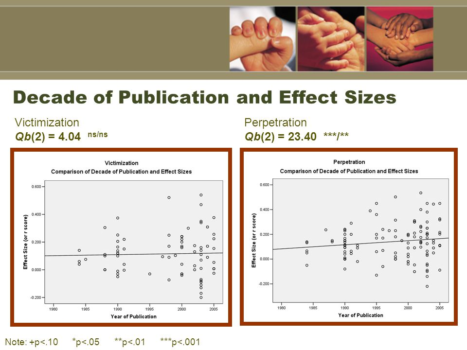 Decade of Publication and Effect Sizes Victimization Qb(2) = 4.04 ns/ns Perpetration Qb(2) = 23.40 ***/** Note: +p<.10 * p<.05 ** p<.01 *** p<.001