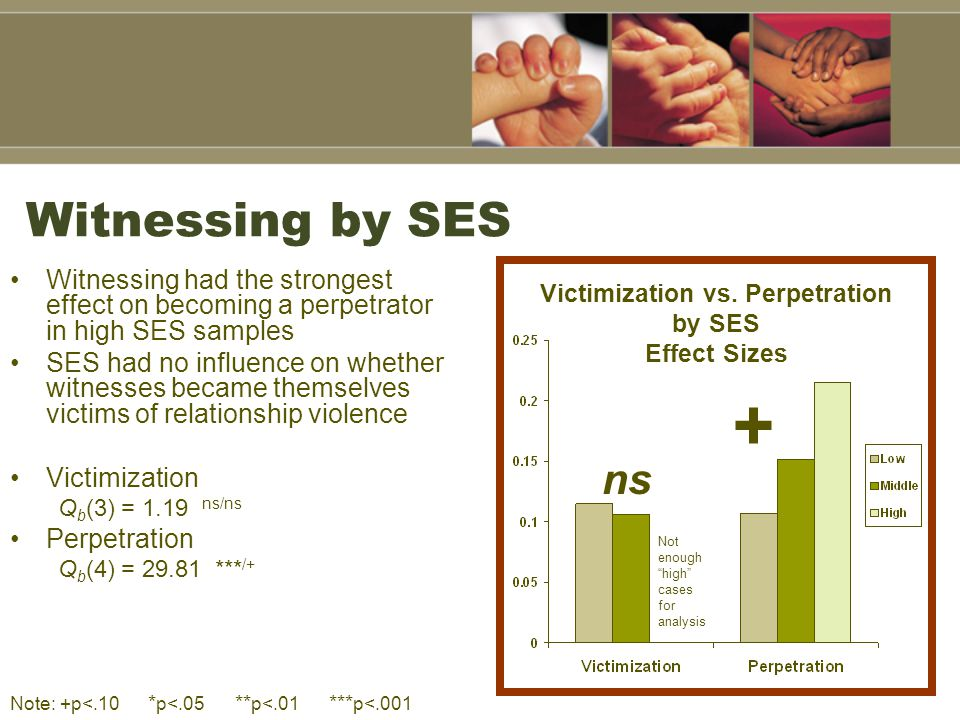 Witnessing by SES Witnessing had the strongest effect on becoming a perpetrator in high SES samples SES had no influence on whether witnesses became t