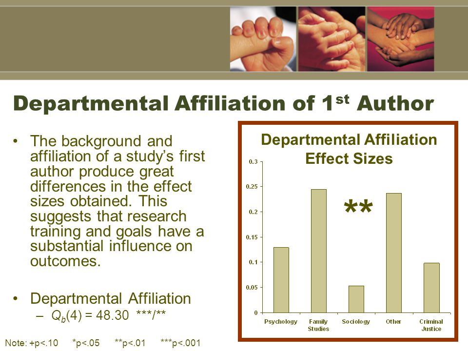 Departmental Affiliation of 1 st Author The background and affiliation of a study's first author produce great differences in the effect sizes obtaine