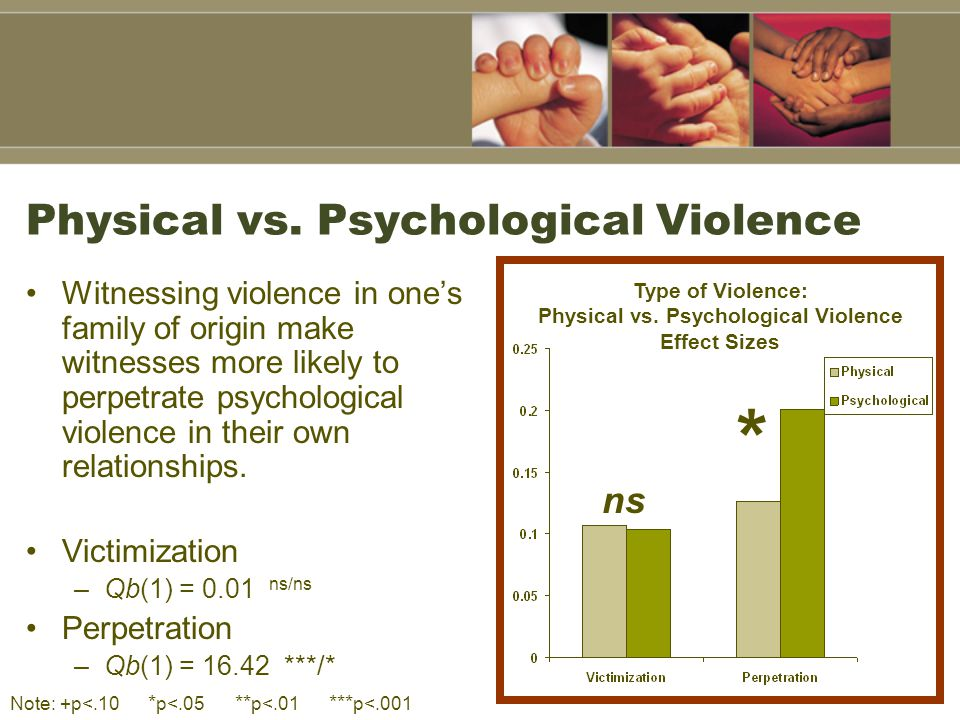 Physical vs. Psychological Violence Witnessing violence in one's family of origin make witnesses more likely to perpetrate psychological violence in t