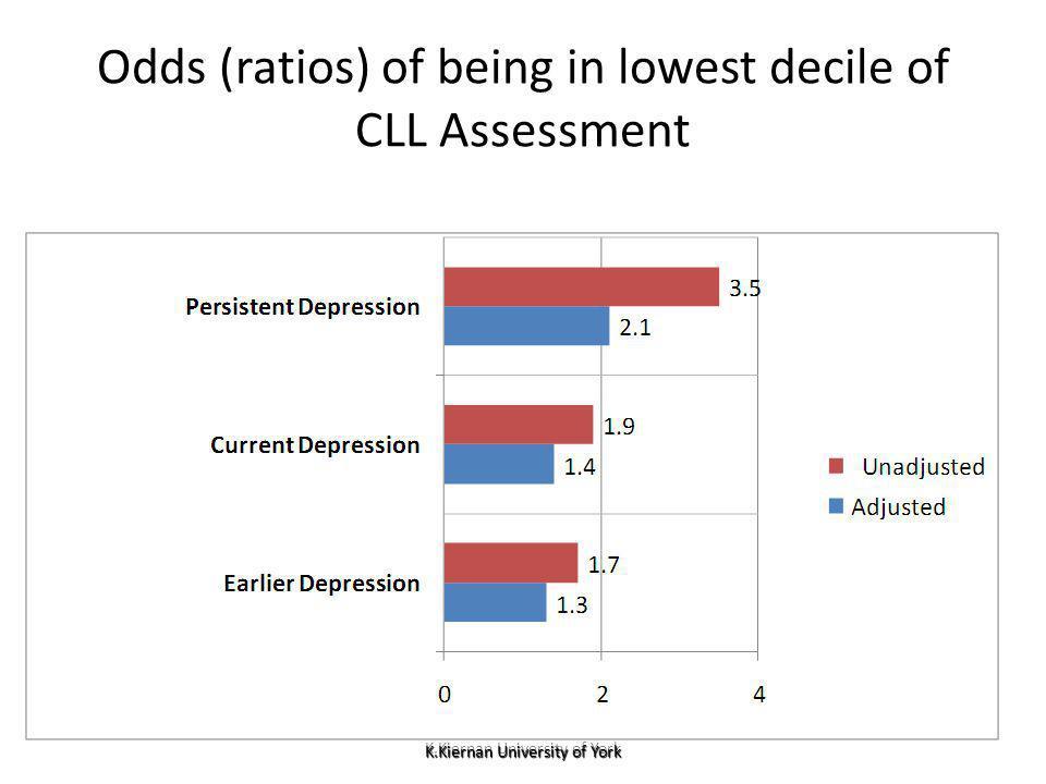 K.Kiernan University of York Odds (ratios) of being in lowest decile of CLL Assessment K.Kiernan University of York