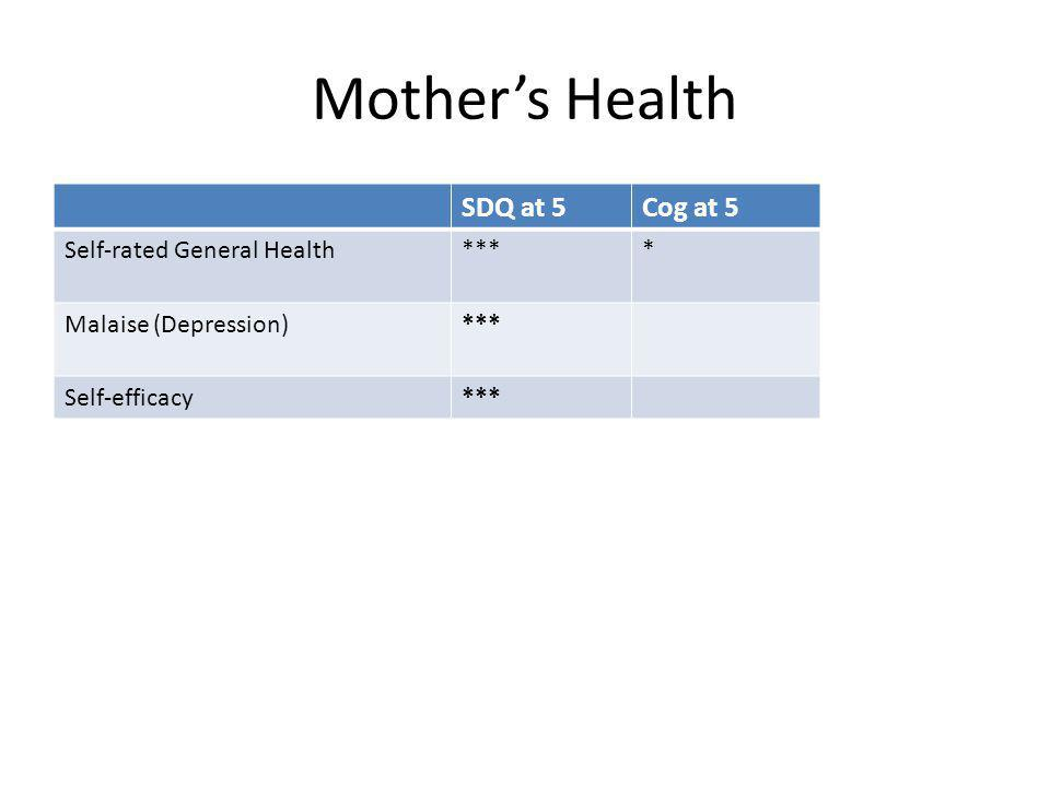Mother's Health SDQ at 5Cog at 5 Self-rated General Health**** Malaise (Depression)*** Self-efficacy***
