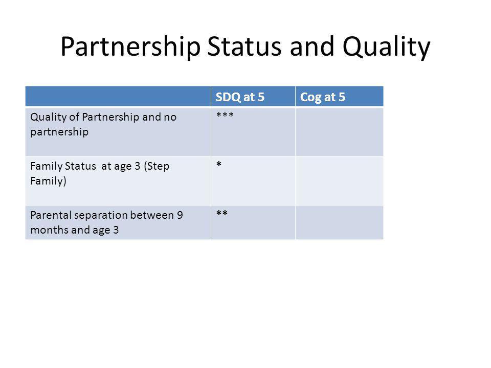 Partnership Status and Quality SDQ at 5Cog at 5 Quality of Partnership and no partnership *** Family Status at age 3 (Step Family) * Parental separati