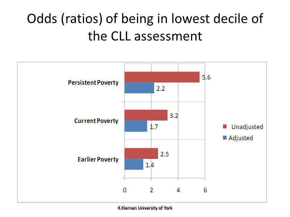 K.Kiernan University of York Odds (ratios) of being in lowest decile of the CLL assessment K.Kiernan University of York