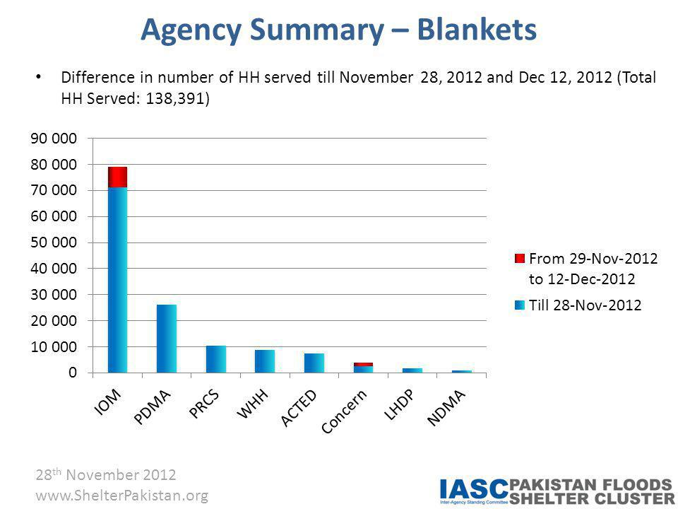 28 th November 2012 www.ShelterPakistan.org Agency Summary – Blankets Difference in number of HH served till November 28, 2012 and Dec 12, 2012 (Total HH Served: 138,391)