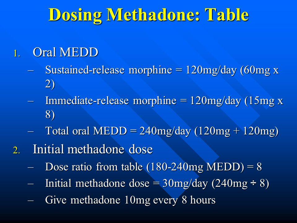 Dosing Methadone: Table 1.