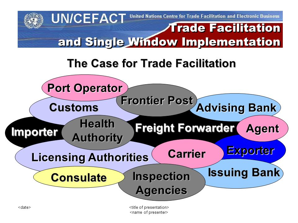 Trade Facilitation and Single Window Implementation The Case for Trade Facilitation Freight Forwarder Importer Importer Licensing Authorities Exporter Exporter InspectionAgencies Customs Consulate Advising Bank Advising Bank HealthAuthority Issuing Bank Carrier Frontier Post Agent Port Operator