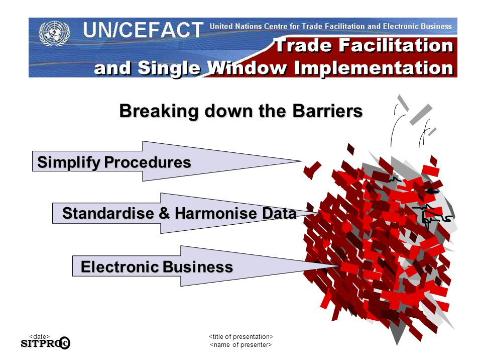 SITPROc Simplify Procedures Electronic Business Standardise & Harmonise Data Trade Facilitation and Single Window Implementation Breaking down the Barriers