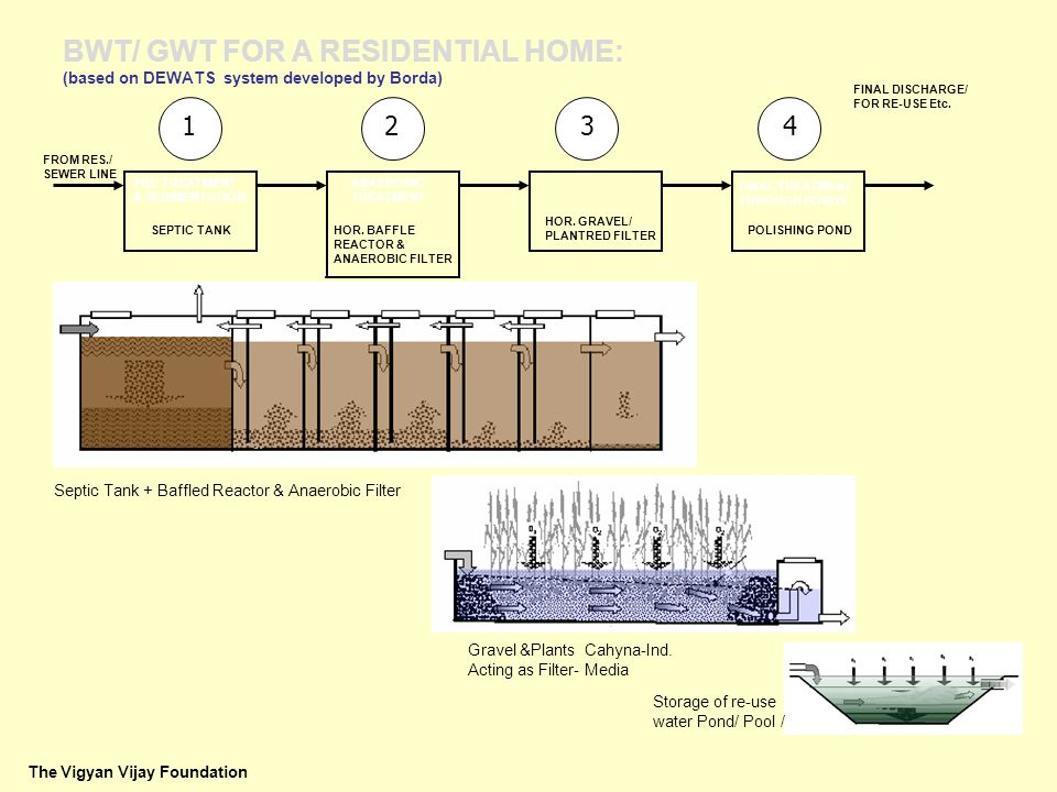 BWT/ GWT FOR A RESIDENTIAL HOME: (based on DEWATS system developed by Borda) SEPTIC TANK PRE-TREATMENT & SEDIMENTATION HOR.