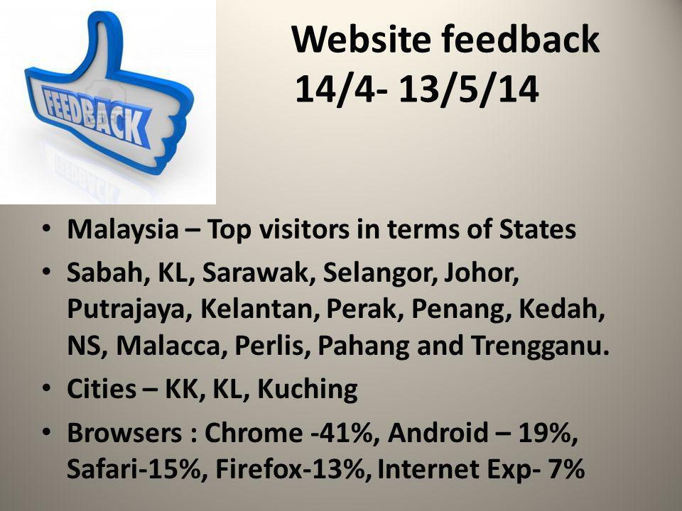 Website feedback 14/4- 13/5/14 Malaysia – Top visitors in terms of States Sabah, KL, Sarawak, Selangor, Johor, Putrajaya, Kelantan, Perak, Penang, Ked