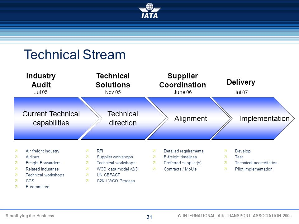 Simplifying the Business  INTERNATIONAL AIR TRANSPORT ASSOCIATION 2005 31 Technical Stream Current Technical capabilities Technical direction Indus