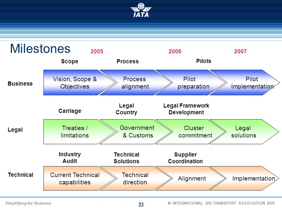 Simplifying the Business  INTERNATIONAL AIR TRANSPORT ASSOCIATION 2005 33 Milestones Legal Country Legal Framework Development 200520062007 Current
