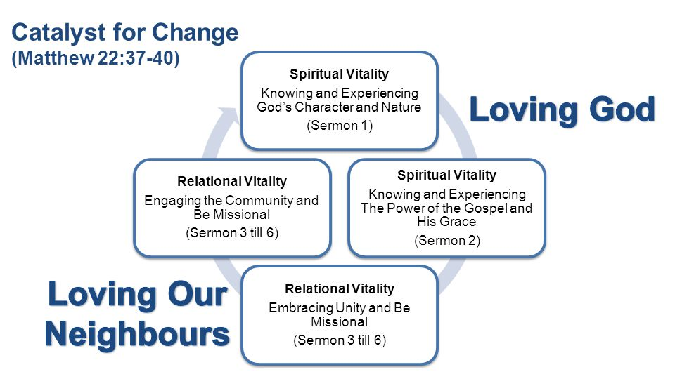 Spiritual Vitality Knowing and Experiencing God's Character and Nature (Sermon 1) Spiritual Vitality Knowing and Experiencing The Power of the Gospel and His Grace (Sermon 2) Relational Vitality Embracing Unity and Be Missional (Sermon 3 till 6) Relational Vitality Engaging the Community and Be Missional (Sermon 3 till 6) Catalyst for Change (Matthew 22:37-40)