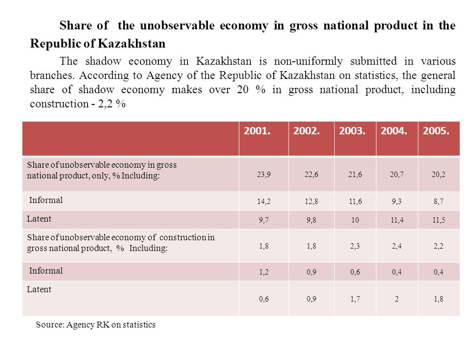 Share of the unobservable economy in gross national product in the Republic of Kazakhstan The shadow economy in Kazakhstan is non-uniformly submitted