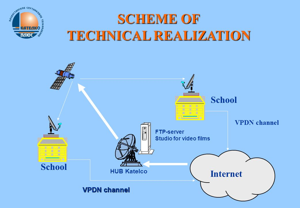 HUB Katelco School FTP-server Studio for video films Internet VPDN channel School SCHEME OF TECHNICAL REALIZATION VPDN channel