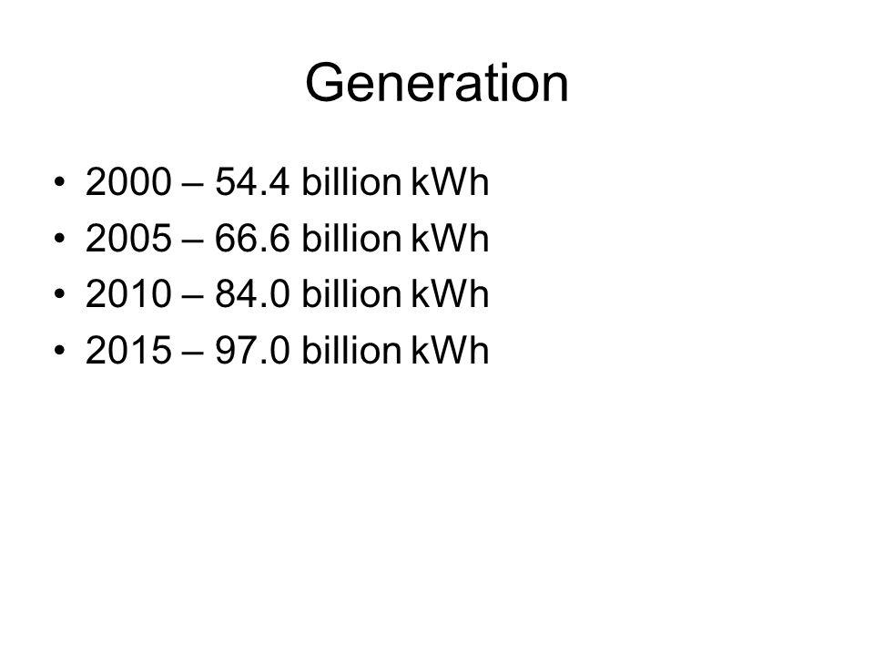 Generation 2000 – 54.4 billion kWh 2005 – 66.6 billion kWh 2010 – 84.0 billion kWh 2015 – 97.0 billion kWh