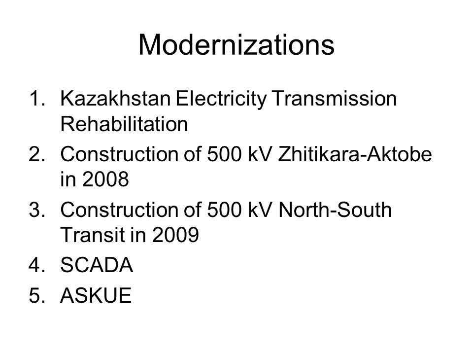 Modernizations 1.Kazakhstan Electricity Transmission Rehabilitation 2.Construction of 500 kV Zhitikara-Aktobe in 2008 3.Construction of 500 kV North-South Transit in 2009 4.SCADA 5.ASKUE