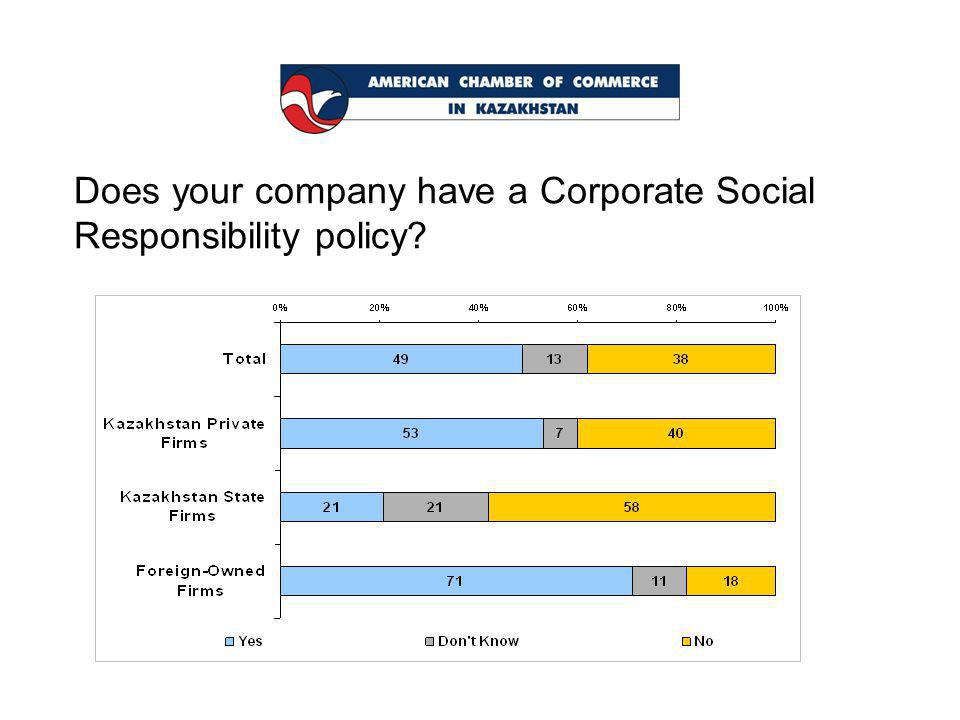 Does your company have a Corporate Social Responsibility policy