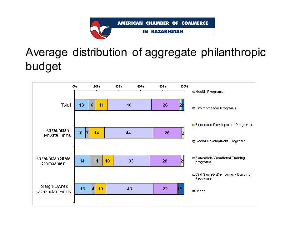 Average distribution of aggregate philanthropic budget