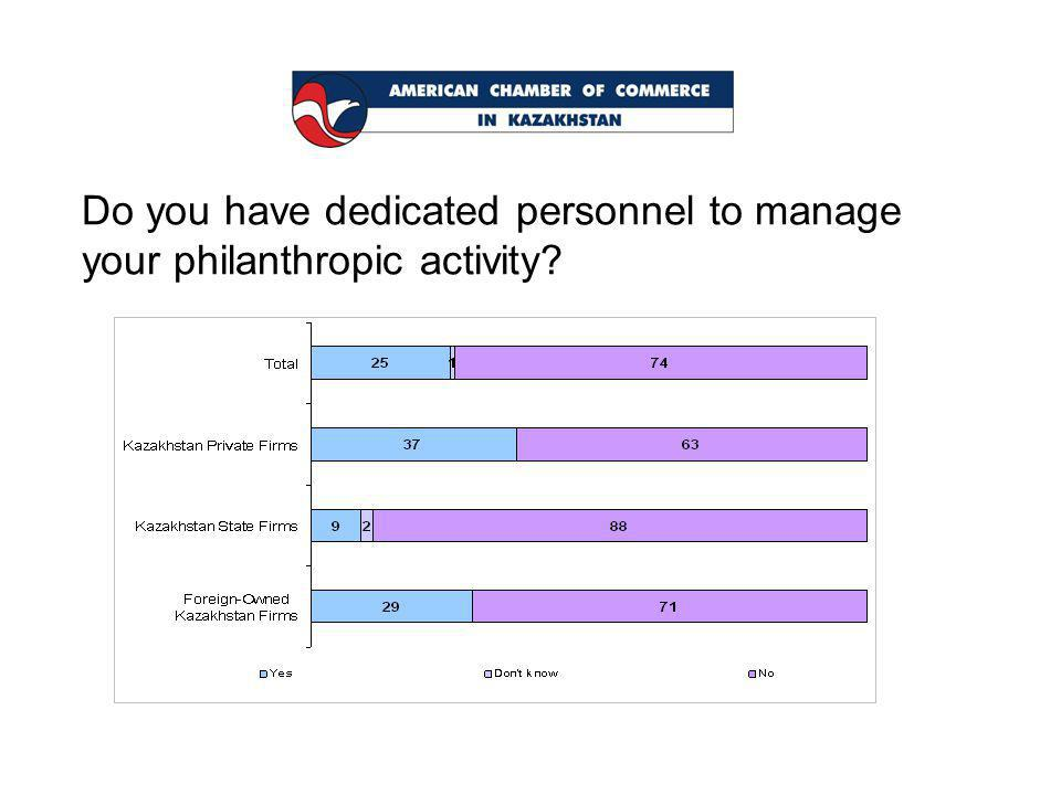 Do you have dedicated personnel to manage your philanthropic activity