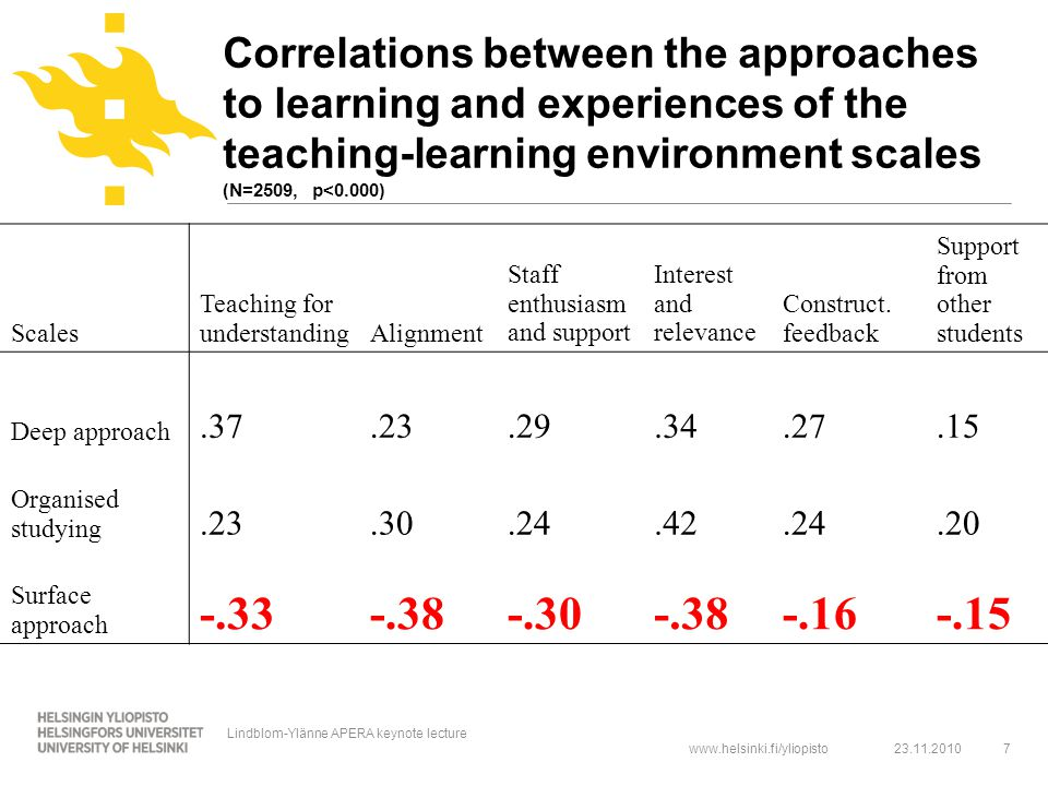 www.helsinki.fi/yliopisto Correlations between the approaches to learning and experiences of the teaching-learning environment scales (N=2509, p<0.000) Scales Teaching for understandingAlignment Staff enthusiasm and support Interest and relevance Construct.
