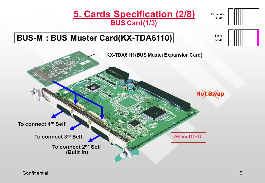 Confidential9 5. Cards Specification (2/8) Basic Shelf Expansion Shelf BUS Card(1/3) BUS-M : BUS Muster Card(KX-TDA6110) KX-TDA6111(BUS Muster Expansi