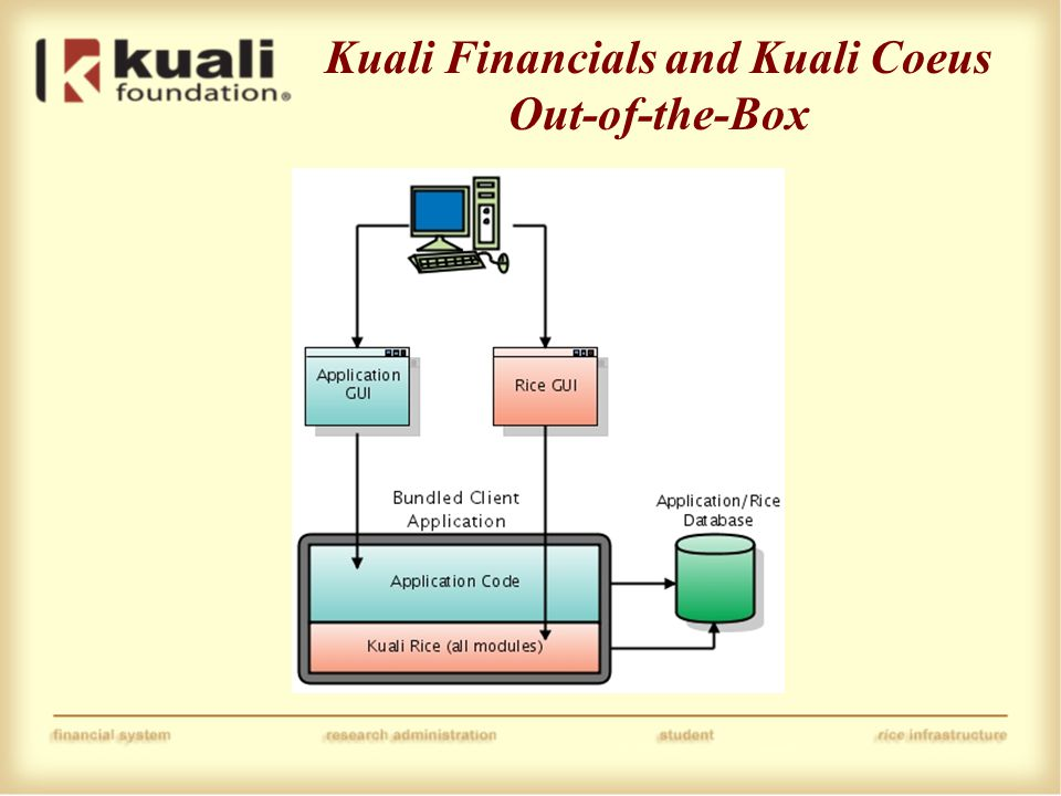 Kuali Financials and Kuali Coeus Out-of-the-Box