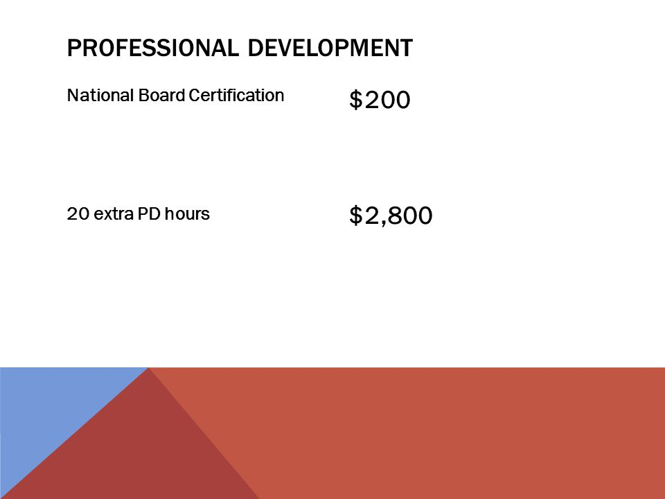 National Board Certification 20 extra PD hours $200 $2,800 PROFESSIONAL DEVELOPMENT