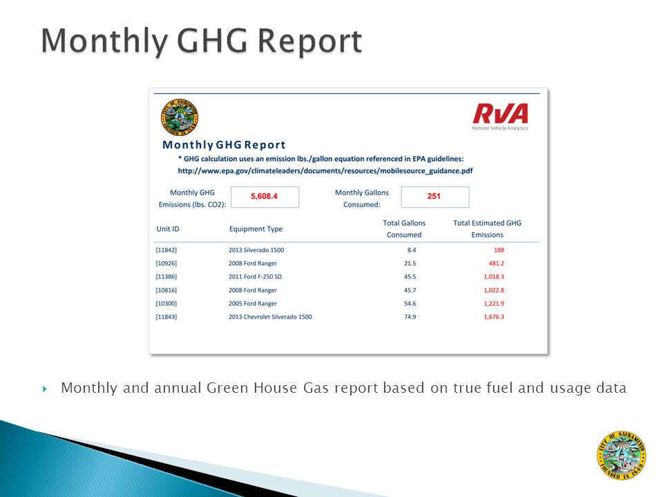  Monthly and annual Green House Gas report based on true fuel and usage data