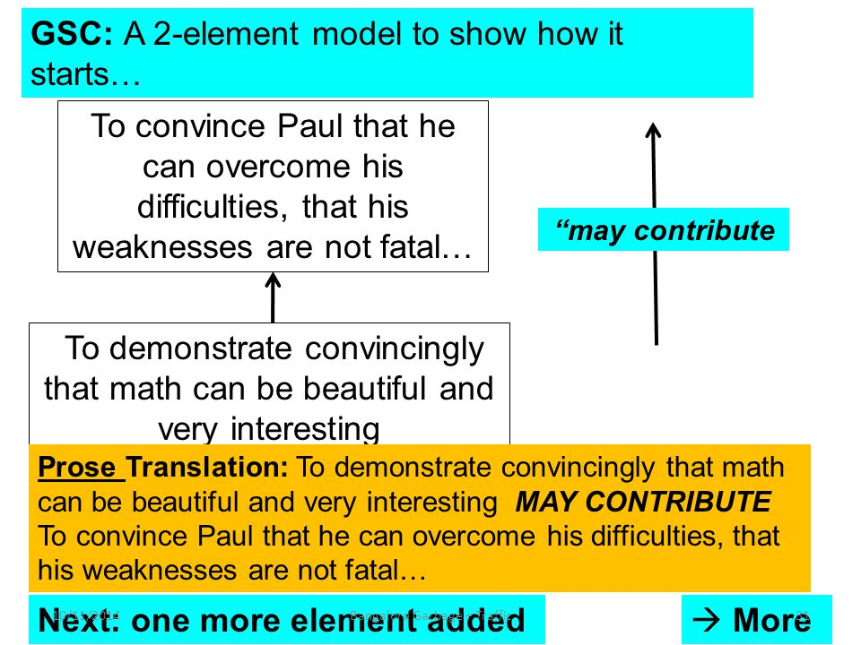 GSC: A 2-element model to show how it starts… To demonstrate convincingly that math can be beautiful and very interesting To convince Paul that he can overcome his difficulties, that his weaknesses are not fatal… may contribute Prose Translation: To demonstrate convincingly that math can be beautiful and very interesting MAY CONTRIBUTE To convince Paul that he can overcome his difficulties, that his weaknesses are not fatal… Next: one more element added  More 10/11/201431Bangalore Garbage + Traffic