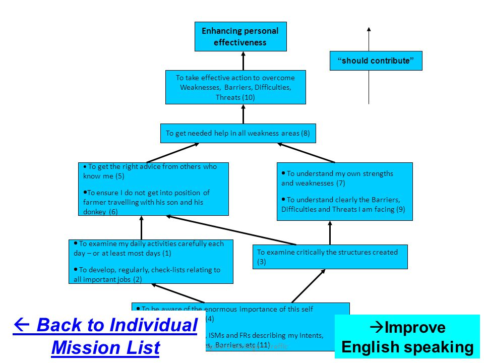 Enhancing personal effectiveness  To get the right advice from others who know me (5)  To ensure I do not get into position of farmer travelling with his son and his donkey (6) To take effective action to overcome Weaknesses, Barriers, Difficulties, Threats (10) To get needed help in all weakness areas (8)  To understand my own strengths and weaknesses (7)  To understand clearly the Barriers, Difficulties and Threats I am facing (9)  To examine my daily activities carefully each day – or at least most days (1)  To develop, regularly, check-lists relating to all important jobs (2) To examine critically the structures created (3)  To be aware of the enormous importance of this self examination process (4)  To create, regularly, ISMs and FRs describing my Intents, Strengths, Weaknesses, Barriers, etc (11) should contribute 10/11/201446Bangalore Garbage + Traffic  Back to Individual Mission List  Improve English speaking