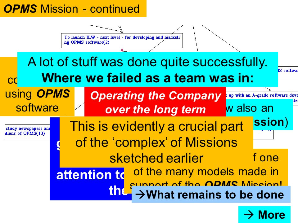 60 (This is now also an Organizational Mission) Model constructed using OPMS software OPMS Mission - continued A lot of stuff was done quite successfully.