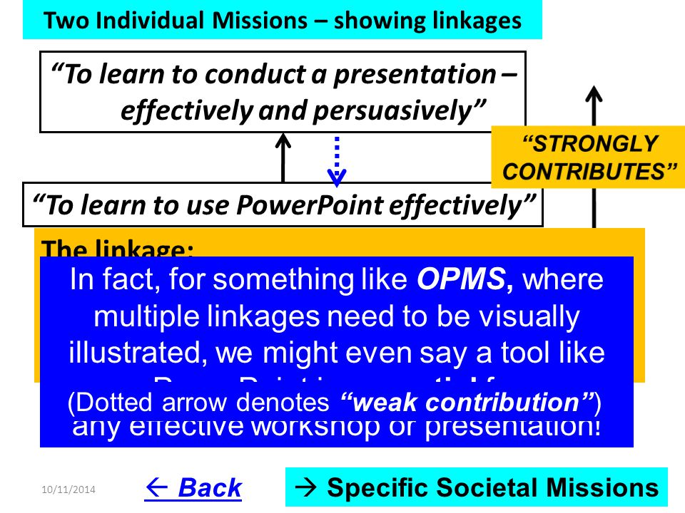 Two Individual Missions – showing linkages To learn to use PowerPoint effectively To learn to conduct a presentation – effectively and persuasively The linkage: To learn to use PowerPoint effectively STRONGLY CONTRIBUTES to learn to conduct a presentation – effectively and persuasively  Specific Societal Missions  Back In fact, for something like OPMS, where multiple linkages need to be visually illustrated, we might even say a tool like PowerPoint is essential for any effective workshop or presentation.
