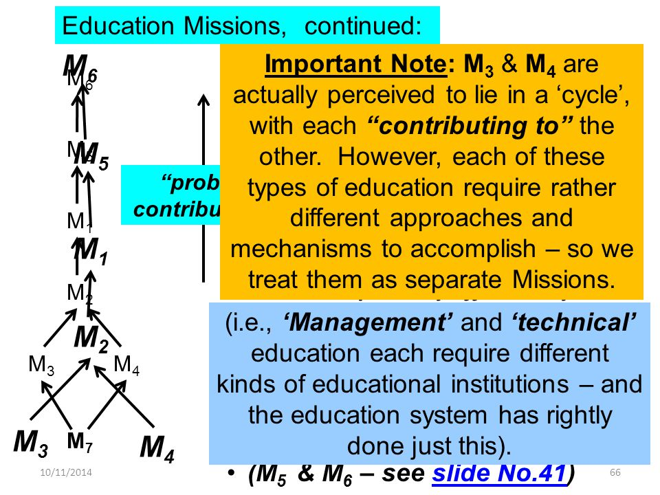 Education Missions, continued: M3M3 M4M4 M2M2 M1M1 M5M5 probably contributes to M6M6 The structure illustrated reflects the perceptions of the person who made it Read structure bottom- upwards, substituting probably contributes to whenever you encounter an arrow… To develop education systems, at various levels, that could effectively meet the needs of the nation during the 21 st century (call it M 1 ) To ensure that we allocate sufficient resources to meet the needs of the primary education sector (M 2 ) To develop a truly effective system of technical education for the nation (M 3 ) To develop a truly effective system of management education for the nation (M 4 ) (M 5 & M 6 – see slide No.41)slide No.41 10/11/201466 And M 7 : Tool for individuals M6M6 M5M5 M7M7 M4M4 M3M3 M2M2 M1M1 M 5 : 10 world top ed.