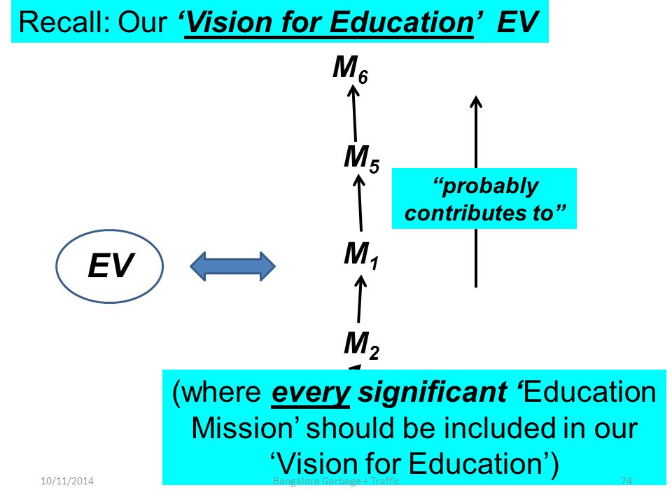 Recall: Our 'Vision for Education' EV EV M3M3 M4M4 M2M2 M1M1 M5M5 probably contributes to M6M6 (where every significant 'Education Mission' should be included in our 'Vision for Education') 10/11/201474Bangalore Garbage + Traffic