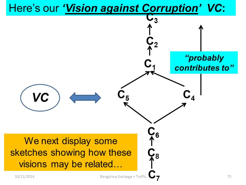 Here's our 'Vision against Corruption' VC: VC C7C7 C6C6 C5C5 C4C4 C1C1 C2C2 C3C3 C8C8 probably contributes to 10/11/201475Bangalore Garbage + Traffic We next display some sketches showing how these visions may be related…