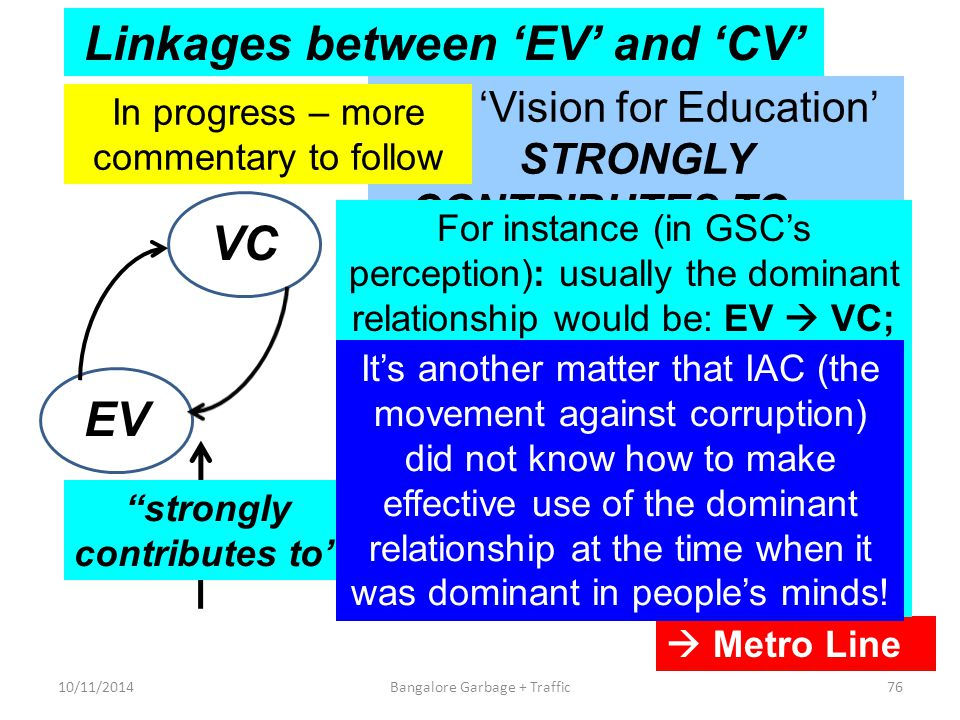 Linkages between 'EV' and 'CV'  Metro Line 10/11/201476Bangalore Garbage + Traffic VCEV Our 'Vision for Education' STRONGLY CONTRIBUTES TO our 'Vision against Corruption' – AND vice-versa.