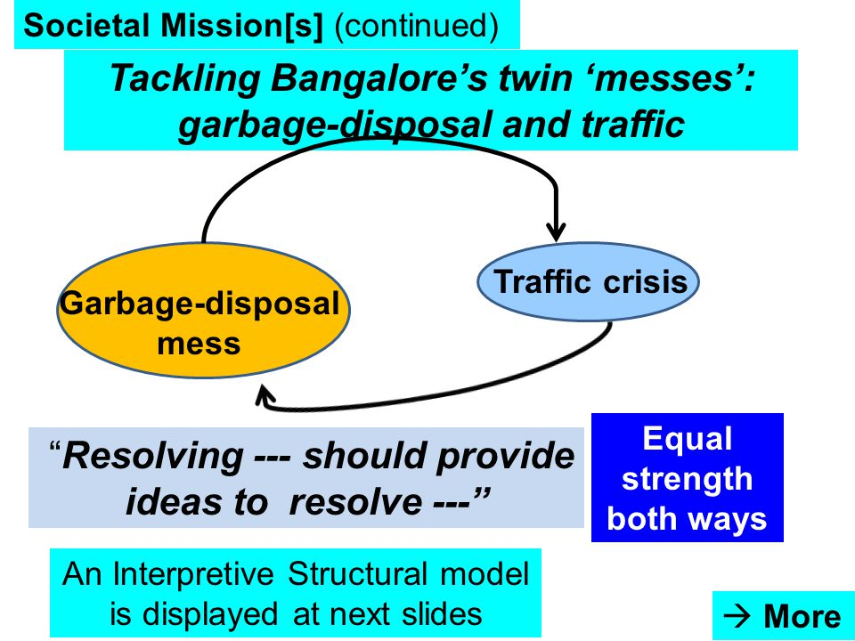 10/11/201481 Societal Mission[s] (continued) Tackling Bangalore's twin 'messes': garbage-disposal and traffic  More Garbage-disposal mess Traffic crisis Resolving --- should provide ideas to resolve --- Equal strength both ways An Interpretive Structural model is displayed at next slides