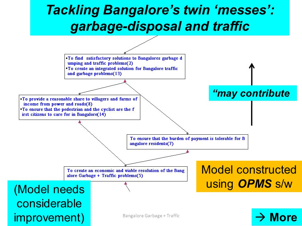 10/11/2014Bangalore Garbage + Traffic82  More Tackling Bangalore's twin 'messes': garbage-disposal and traffic (Model needs considerable improvement) may contribute Model constructed using OPMS s/w