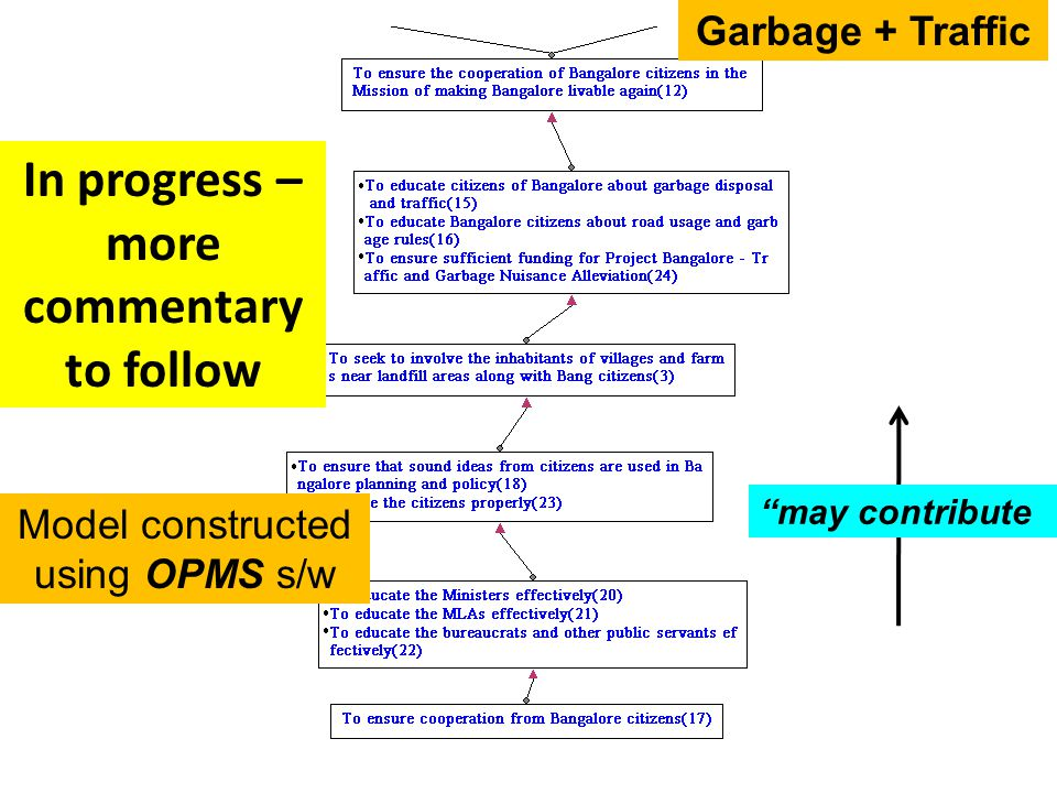 Bangalore Garbage + Traffic In progress – more commentary to follow may contribute Model constructed using OPMS s/w Garbage + Traffic