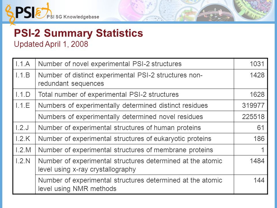 PSI SG Knowledgebase PSI-2 Summary Statistics Updated April 1, 2008 I.1.ANumber of novel experimental PSI-2 structures1031 I.1.BNumber of distinct experimental PSI-2 structures non- redundant sequences 1428 I.1.DTotal number of experimental PSI-2 structures1628 I.1.ENumbers of experimentally determined distinct residues319977 Numbers of experimentally determined novel residues225518 I.2.JNumber of experimental structures of human proteins61 I.2.KNumber of experimental structures of eukaryotic proteins186 I.2.MNumber of experimental structures of membrane proteins1 I.2.NNumber of experimental structures determined at the atomic level using x-ray crystallography 1484 Number of experimental structures determined at the atomic level using NMR methods 144