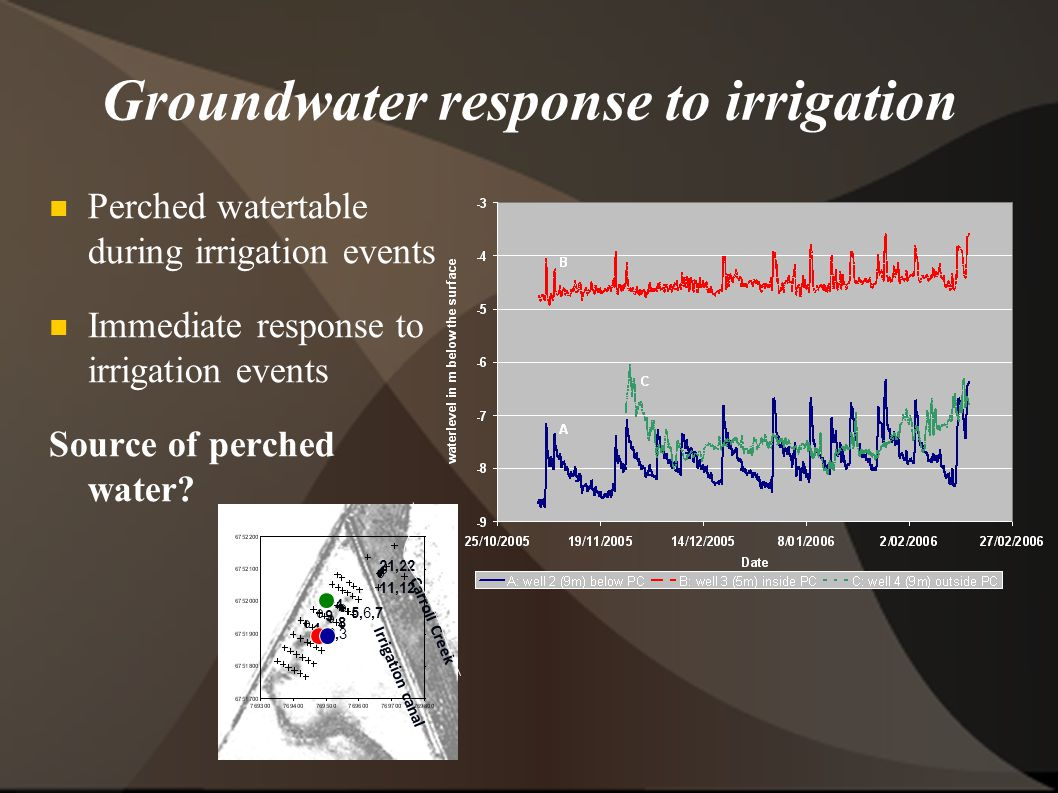 Groundwater response to irrigation Perched watertable during irrigation events Immediate response to irrigation events Source of perched water.