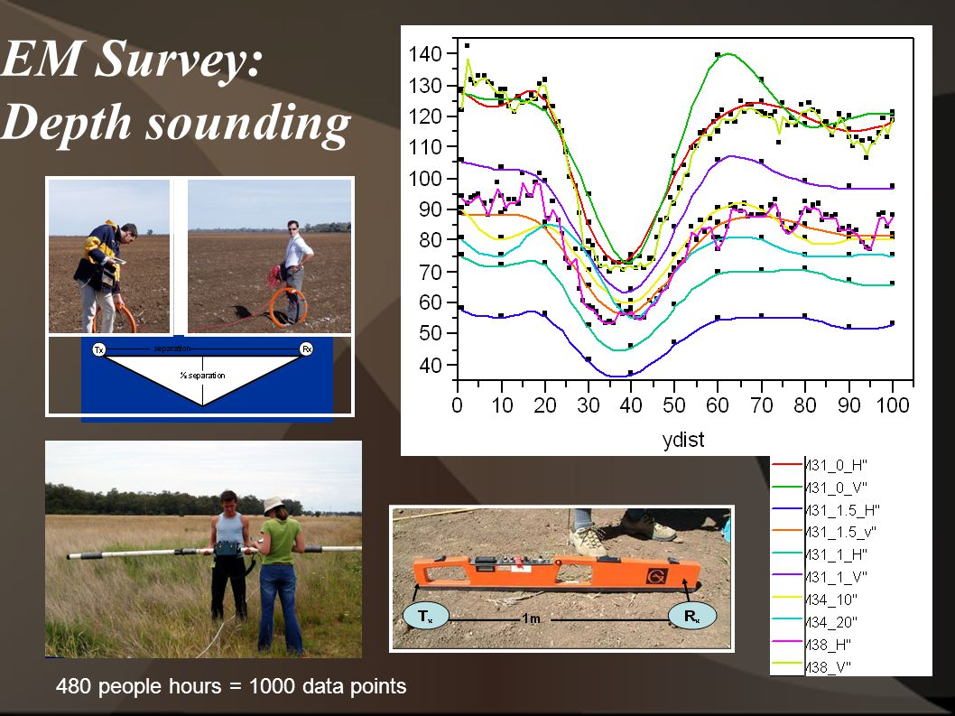 EM Survey: Depth sounding 480 people hours = 1000 data points