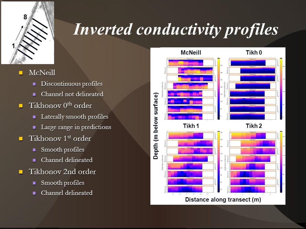 1 8 Inverted conductivity profiles McNeill McNeill Discontinuous profiles Discontinuous profiles Channel not delineated Channel not delineated Tikhonov 0 th order Tikhonov 0 th order Laterally smooth profiles Laterally smooth profiles Large range in predictions Large range in predictions Tikhonov 1 st order Tikhonov 1 st order Smooth profiles Smooth profiles Channel delineated Channel delineated Tikhonov 2nd order Tikhonov 2nd order Smooth profiles Smooth profiles Channel delineated Channel delineated McNeill Tikh 0 Tikh 1 Tikh 2 Distance along transect (m) Depth (m below surface)