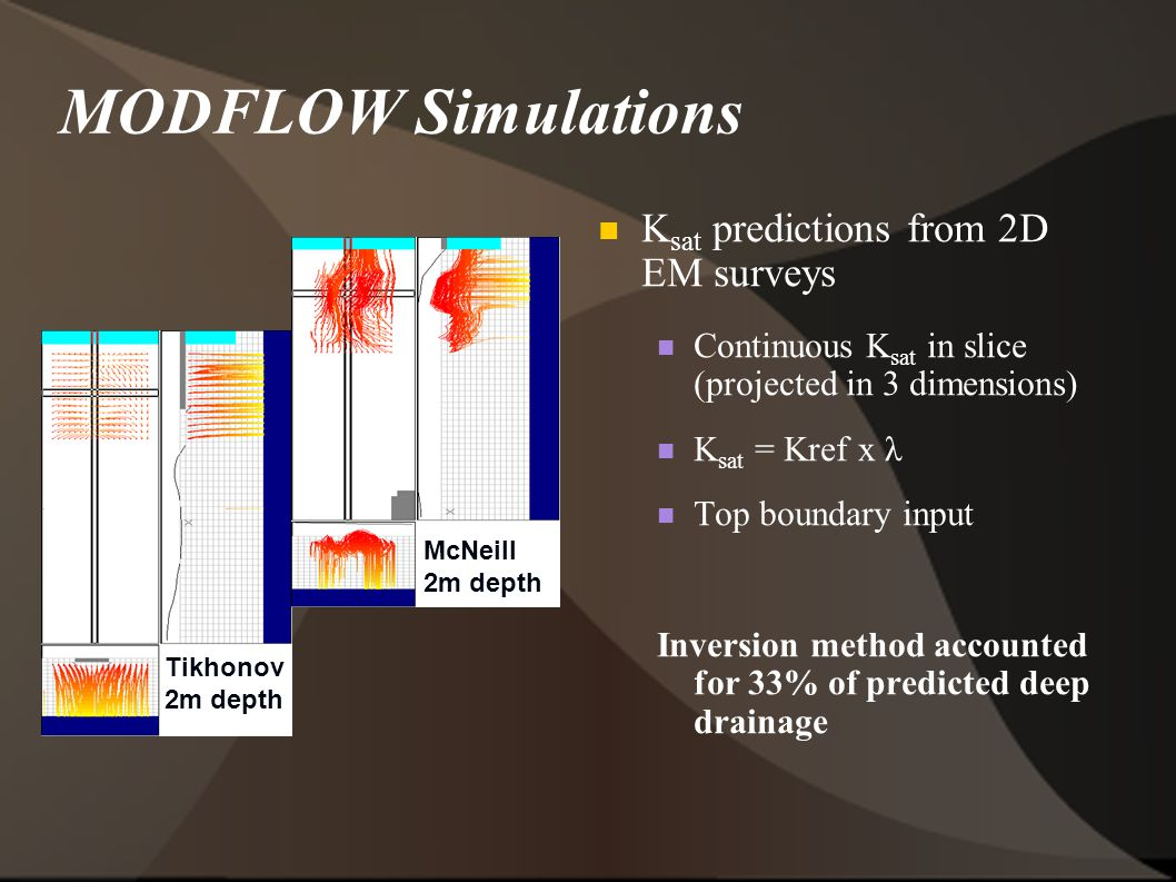 MODFLOW Simulations K sat predictions from 2D EM surveys Continuous K sat in slice (projected in 3 dimensions) K sat = Kref x λ Top boundary input Inversion method accounted for 33% of predicted deep drainage Tikhonov 2m depth McNeill 2m depth