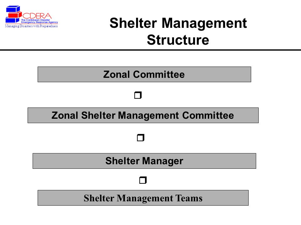 Zonal Committee Shelter Management Structure Managing Disasters with Preparedness Zonal Shelter Management Committee Shelter Manager Shelter Management Teams   
