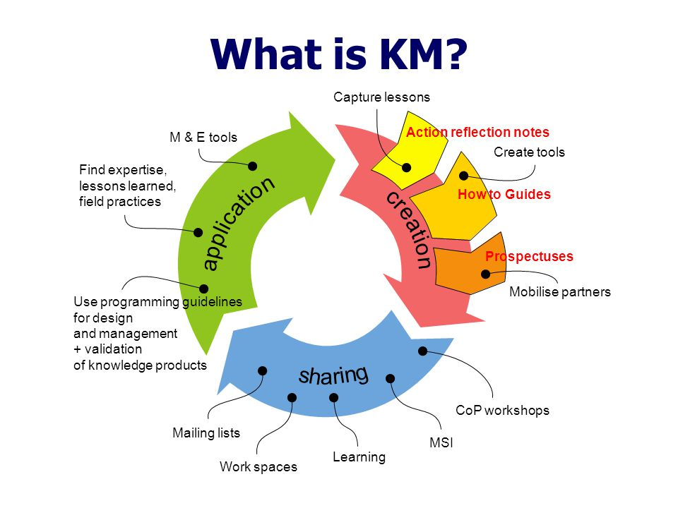 c r e a t i o n Action reflection notes How to Guides Prospectuses What is KM.