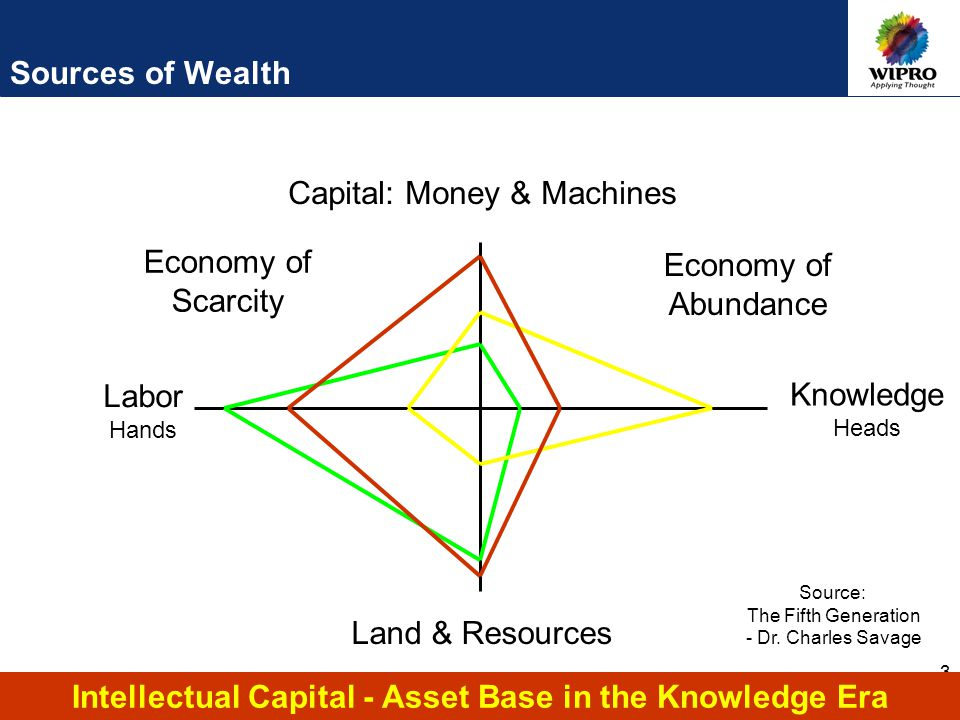 3 Labor Hands Knowledge Heads Capital: Money & Machines Land & Resources Economy of Scarcity Economy of Abundance Intellectual Capital - Asset Base in the Knowledge Era Source: The Fifth Generation - Dr.